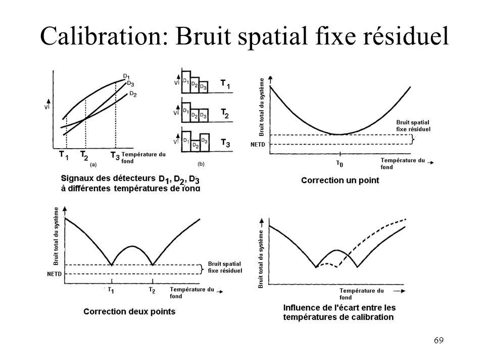 69 Calibration: Bruit spatial fixe résiduel