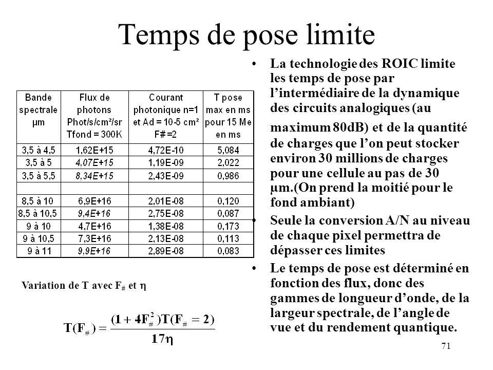 71 Temps de pose limite La technologie des ROIC limite les temps de pose par lintermédiaire de la dynamique des circuits analogiques (au maximum 80dB)