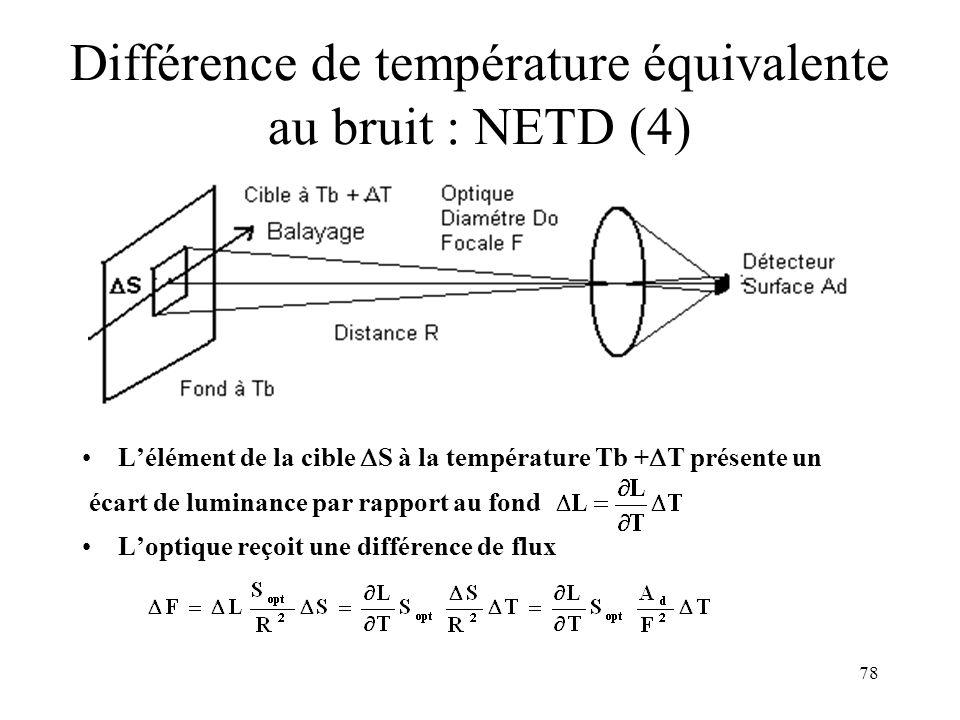 78 Différence de température équivalente au bruit : NETD (4) Lélément de la cible S à la température Tb + T présente un écart de luminance par rapport