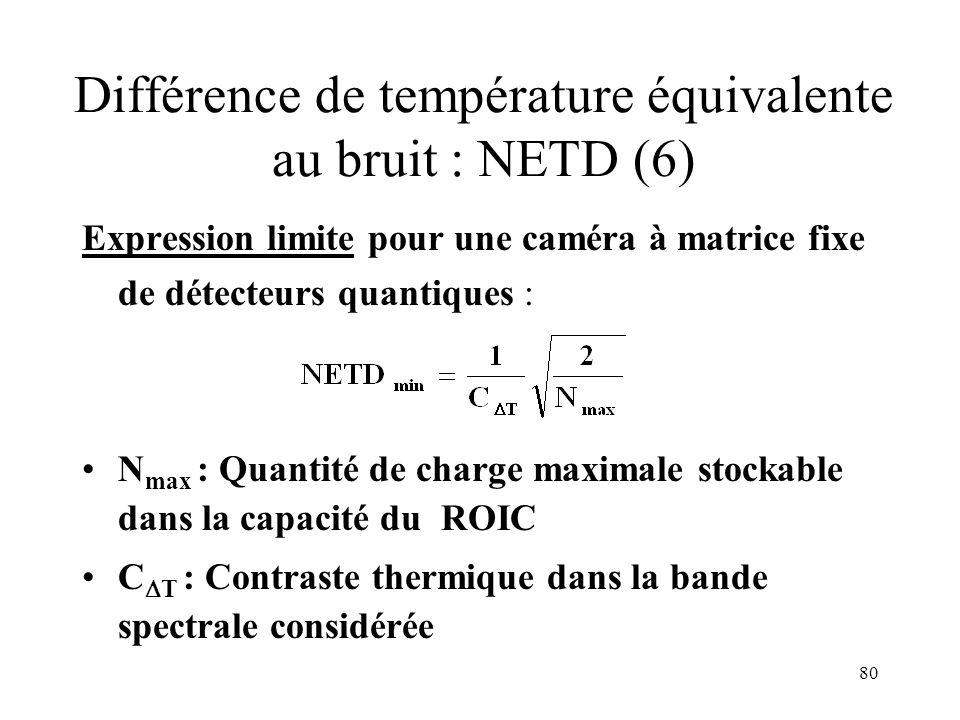 80 Différence de température équivalente au bruit : NETD (6) Expression limite pour une caméra à matrice fixe de détecteurs quantiques : N max : Quant