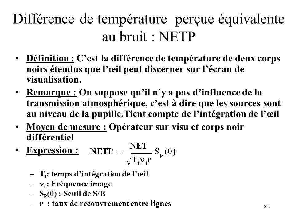 82 Différence de température perçue équivalente au bruit : NETP Définition : Cest la différence de température de deux corps noirs étendus que lœil pe
