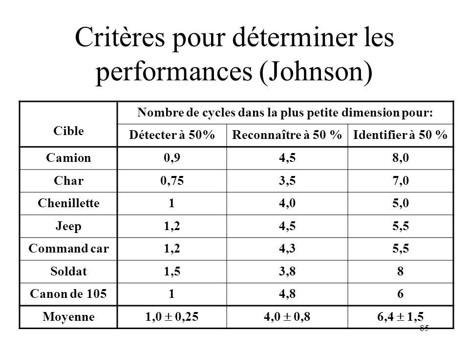 85 Critères pour déterminer les performances (Johnson) Cible Nombre de cycles dans la plus petite dimension pour: Détecter à 50%Reconnaître à 50 %Iden