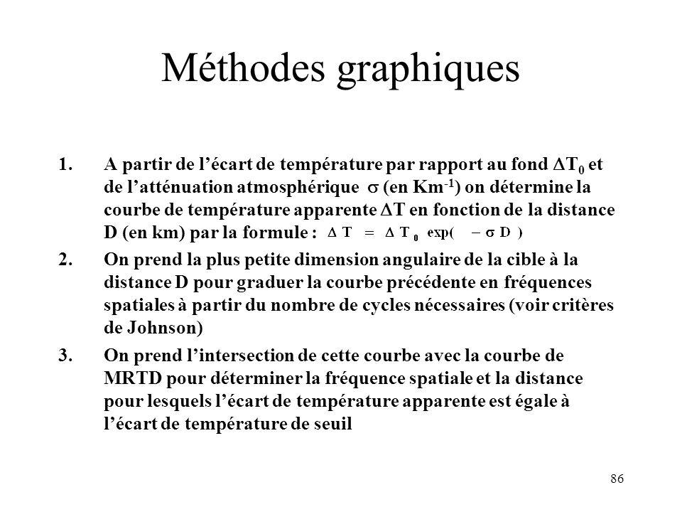 86 Méthodes graphiques 1.A partir de lécart de température par rapport au fond T 0 et de latténuation atmosphérique (en Km -1 ) on détermine la courbe