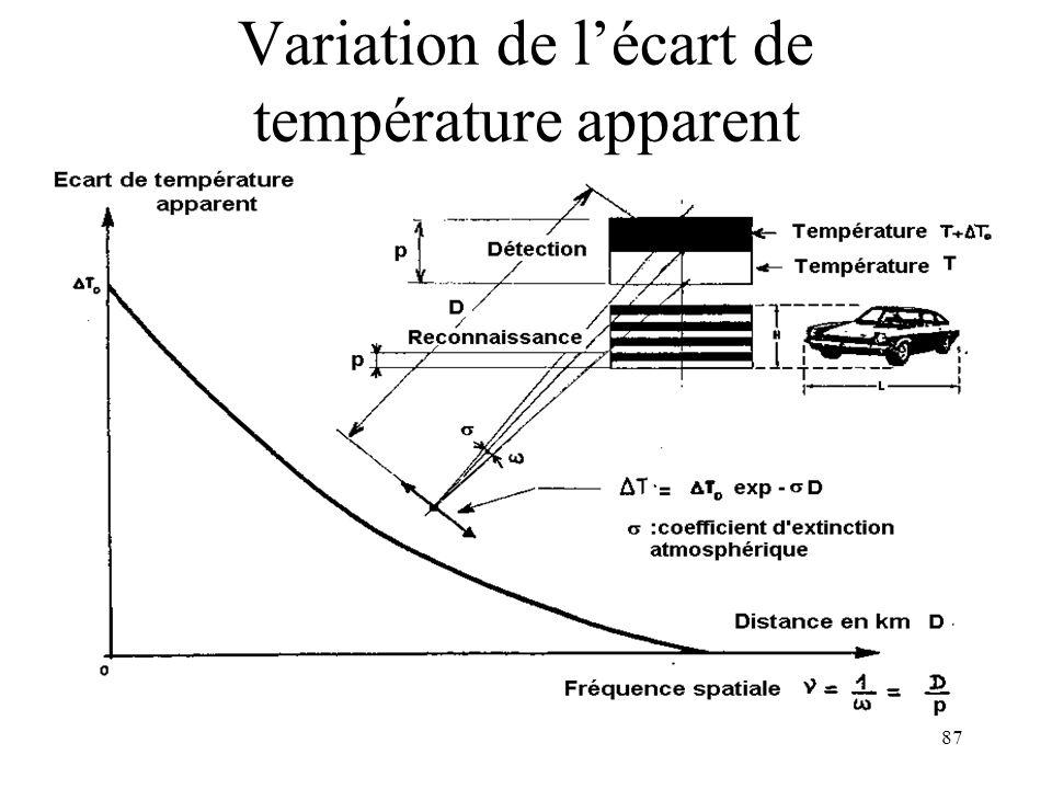 87 Variation de lécart de température apparent