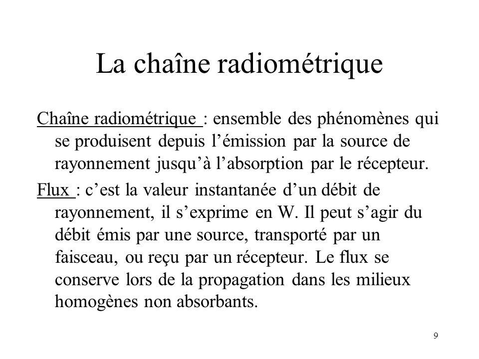 9 La chaîne radiométrique Chaîne radiométrique : ensemble des phénomènes qui se produisent depuis lémission par la source de rayonnement jusquà labsor