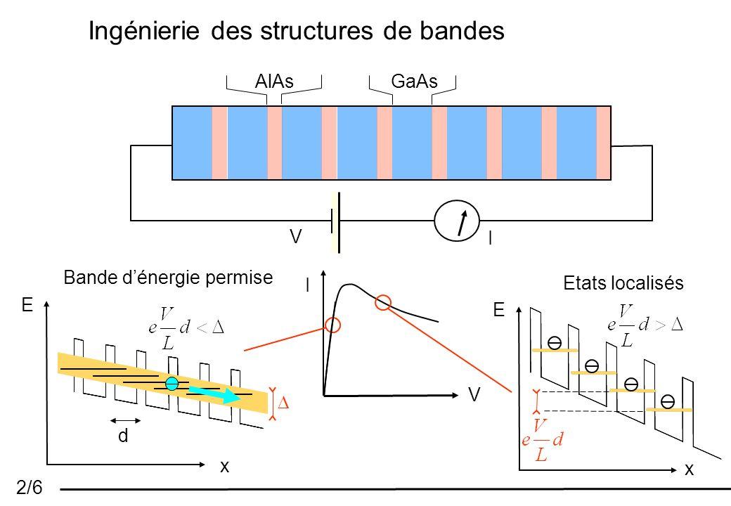 2/6 Ingénierie des structures de bandes AlAs GaAs V I E x Etats localisés E x d Bande dénergie permise I V