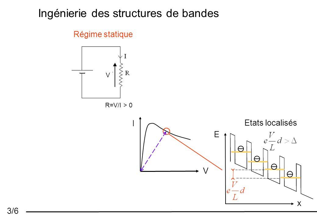 3/6 Ingénierie des structures de bandes E x Etats localisés I V Régime statique R=V/I > 0 V