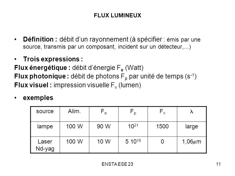 ENSTA ESE 2311 FLUX LUMINEUX Définition : débit dun rayonnement (à spécifier : émis par une source, transmis par un composant, incident sur un détecte