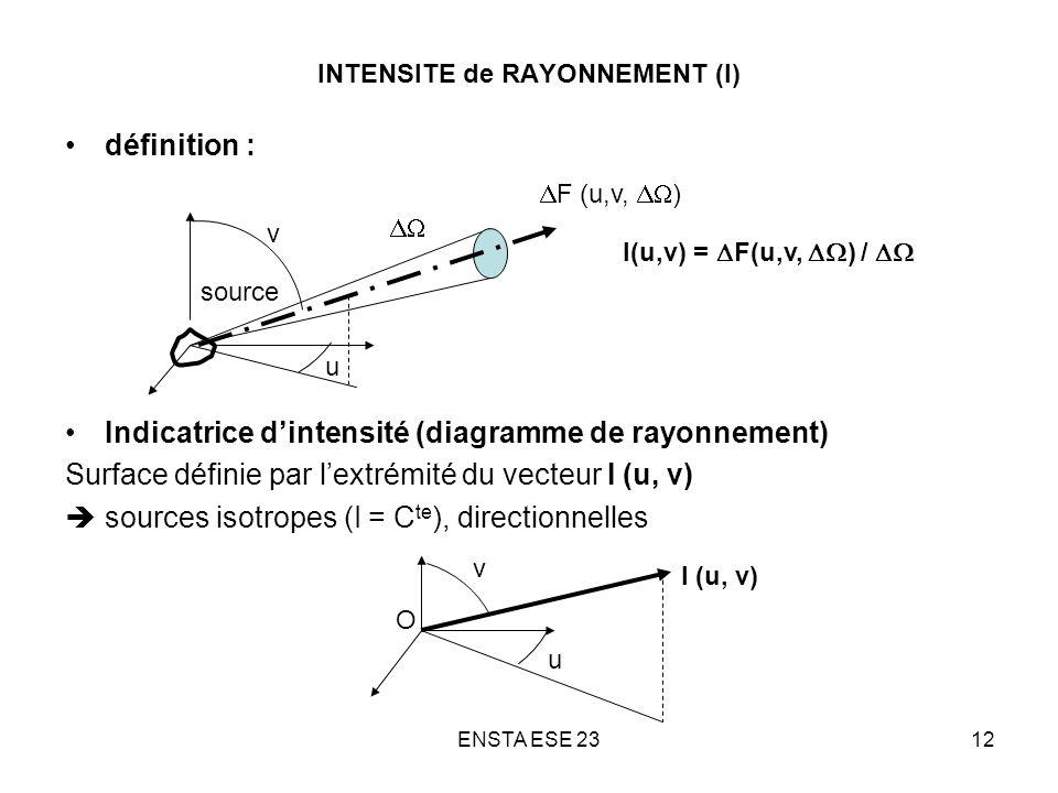 ENSTA ESE 2312 INTENSITE de RAYONNEMENT (I) définition : Indicatrice dintensité (diagramme de rayonnement) Surface définie par lextrémité du vecteur I