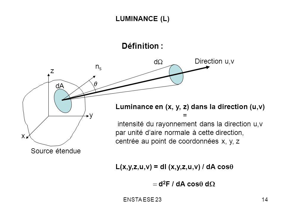 ENSTA ESE 2314 LUMINANCE (L) Définition : Source étendue x y z Direction u,v Luminance en (x, y, z) dans la direction (u,v) = intensité du rayonnement