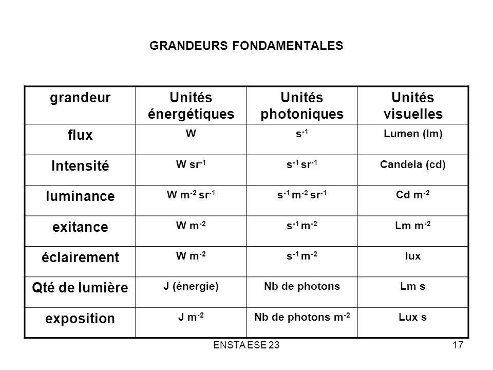 ENSTA ESE 2317 GRANDEURS FONDAMENTALES grandeurUnités énergétiques Unités photoniques Unités visuelles flux Ws -1 Lumen (lm) Intensité W sr -1 s -1 sr