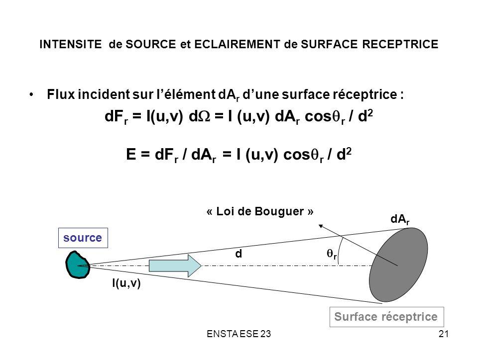 ENSTA ESE 2321 INTENSITE de SOURCE et ECLAIREMENT de SURFACE RECEPTRICE Flux incident sur lélément dA r dune surface réceptrice : dF r = I(u,v) d = I
