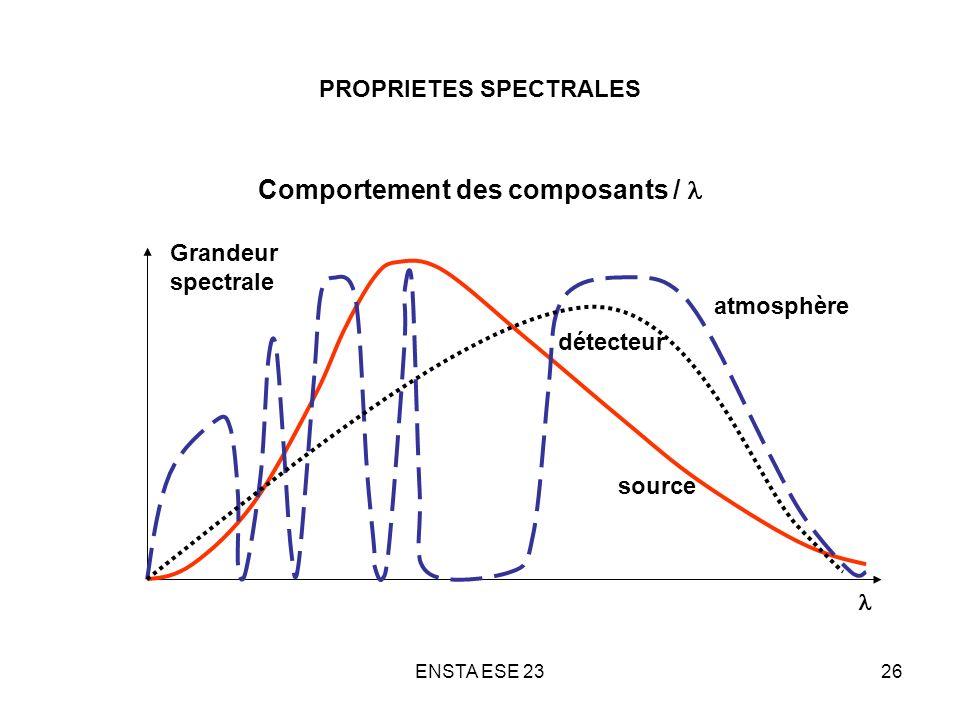 ENSTA ESE 2326 PROPRIETES SPECTRALES Comportement des composants / source détecteur atmosphère Grandeur spectrale