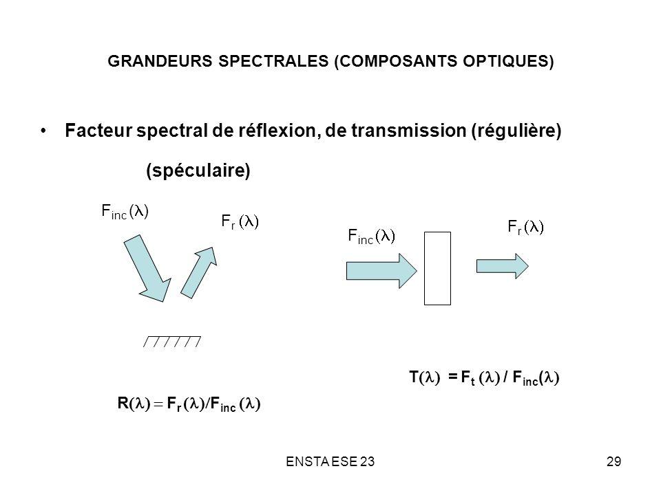 ENSTA ESE 2329 GRANDEURS SPECTRALES (COMPOSANTS OPTIQUES) Facteur spectral de réflexion, de transmission (régulière) (spéculaire) F inc ( ) F r R F r
