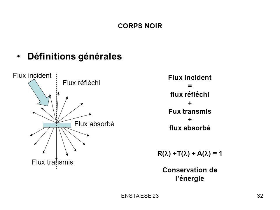 ENSTA ESE 2332 CORPS NOIR Définitions générales Flux transmis Flux réfléchi Flux incident Flux absorbé Flux incident = flux réfléchi + Fux transmis +