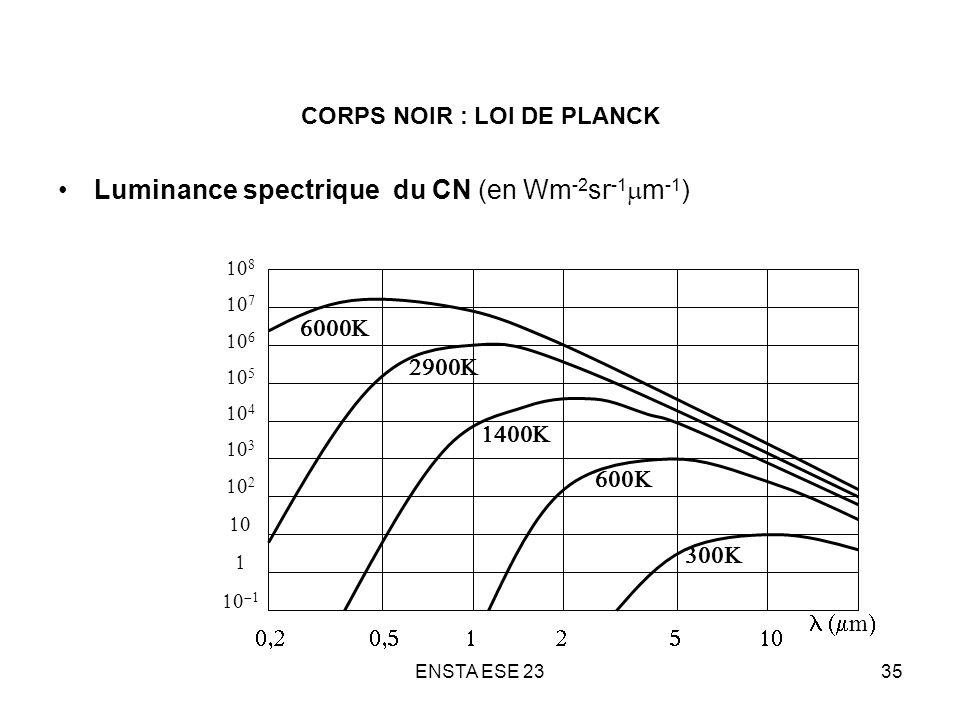 ENSTA ESE 2335 CORPS NOIR : LOI DE PLANCK Luminance spectrique du CN (en Wm -2 sr -1 m -1 ) m