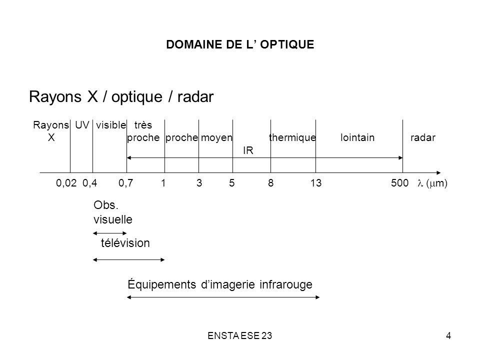 ENSTA ESE 2345 SURFACES RETROREFLECHISSANTES Surfaces ou dispositifs destinés à réfléchir fortement la lumière dans la direction de la lumière incidente Exemples : trièdres (« coins de cubes »), peintures routières, panneaux de signalisations, écrans de projection (perlés) Gains en luminance (par rapport à une surface lambertienne) : Aire / 2 (coin de cube) ; 10 à 100 (panneaux) ; 2 à 3 (écrans) Surface Rétro-réfléchissante Éclairage incident Faisceau réfléchi