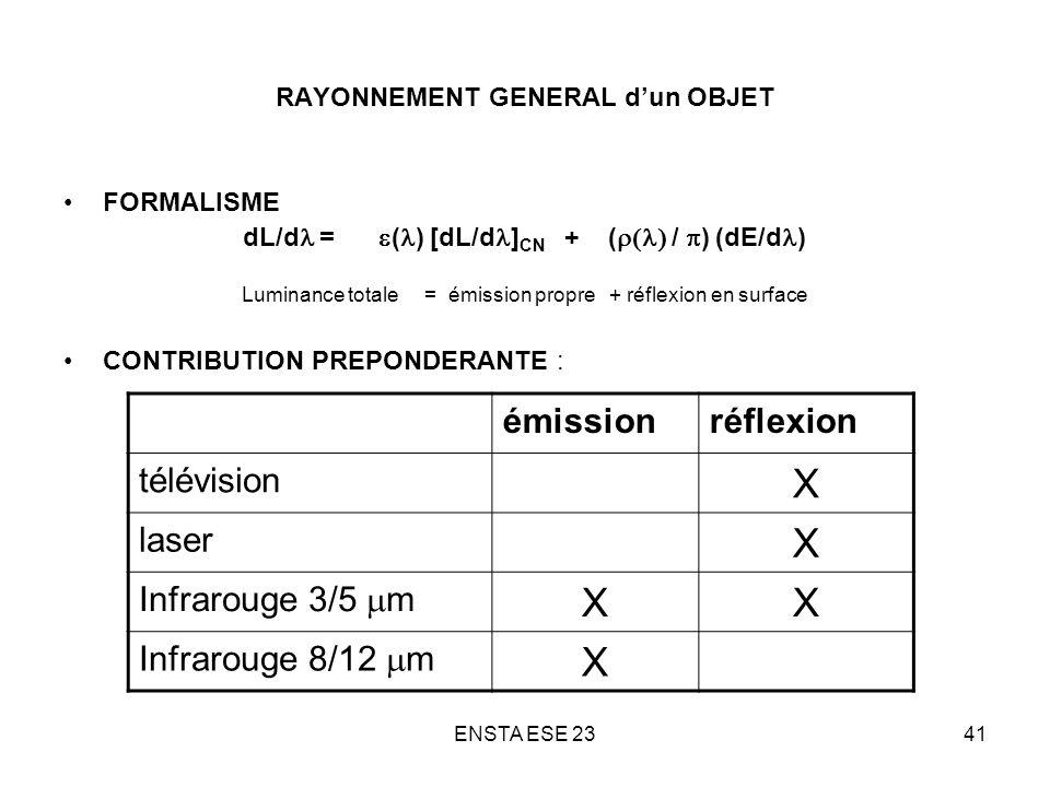 ENSTA ESE 2341 RAYONNEMENT GENERAL dun OBJET FORMALISME dL/d = ( ) [dL/d ] CN + ( / ) (dE/d ) Luminance totale = émission propre + réflexion en surfac