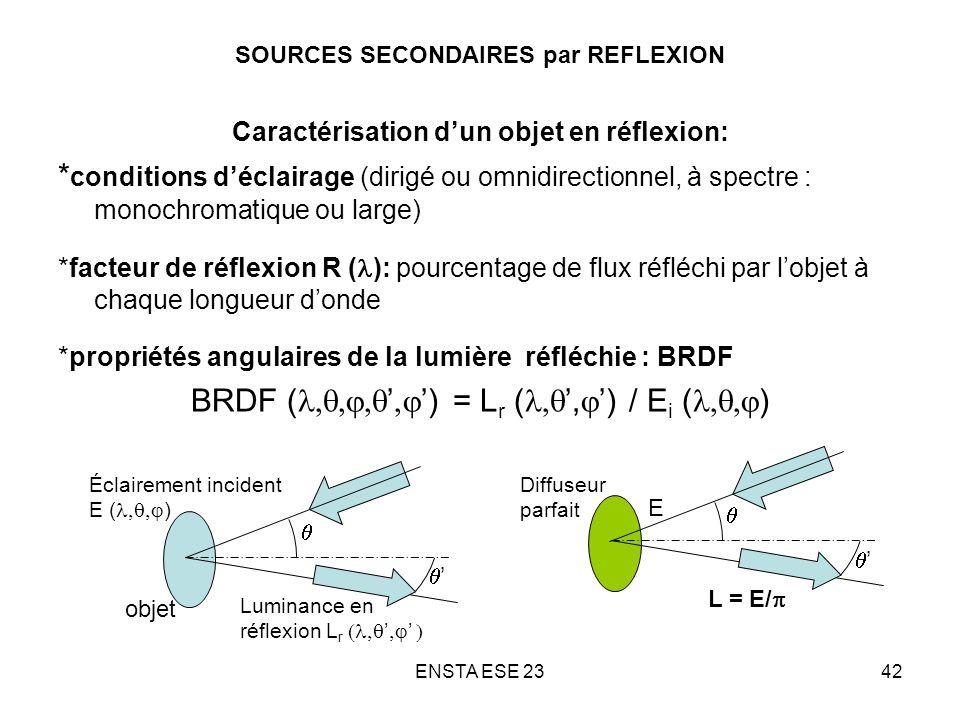 ENSTA ESE 2342 SOURCES SECONDAIRES par REFLEXION Caractérisation dun objet en réflexion: * conditions déclairage (dirigé ou omnidirectionnel, à spectr
