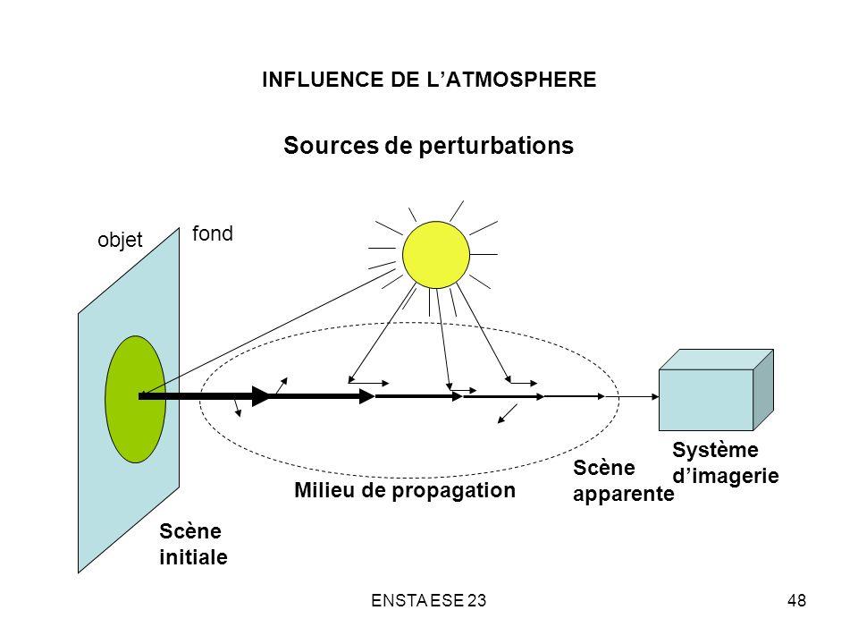 ENSTA ESE 2348 INFLUENCE DE LATMOSPHERE Sources de perturbations fond Scène initiale Milieu de propagation Système dimagerie Scène apparente objet