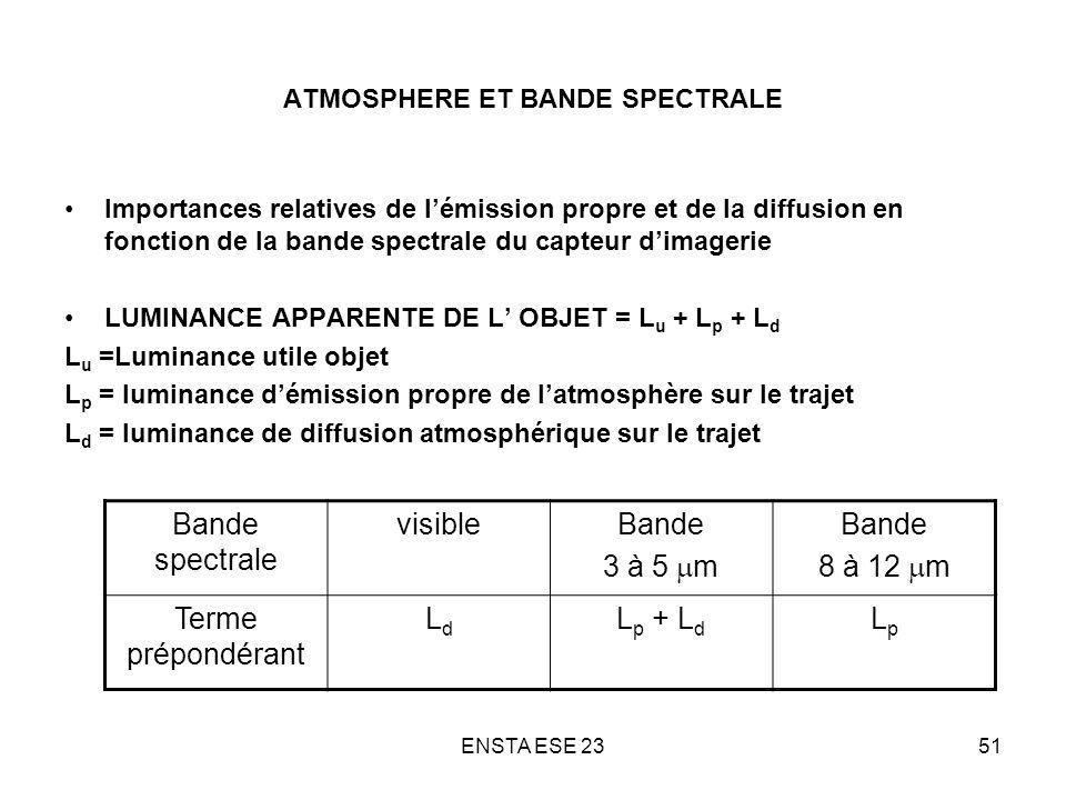 ENSTA ESE 2351 ATMOSPHERE ET BANDE SPECTRALE Importances relatives de lémission propre et de la diffusion en fonction de la bande spectrale du capteur