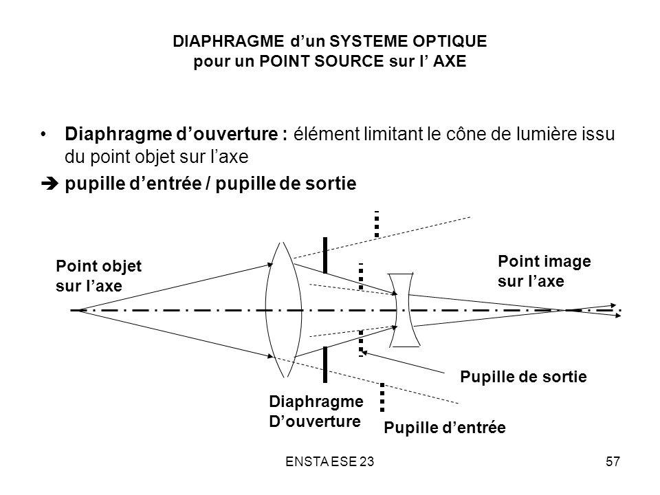 ENSTA ESE 2357 DIAPHRAGME dun SYSTEME OPTIQUE pour un POINT SOURCE sur l AXE Diaphragme douverture : élément limitant le cône de lumière issu du point