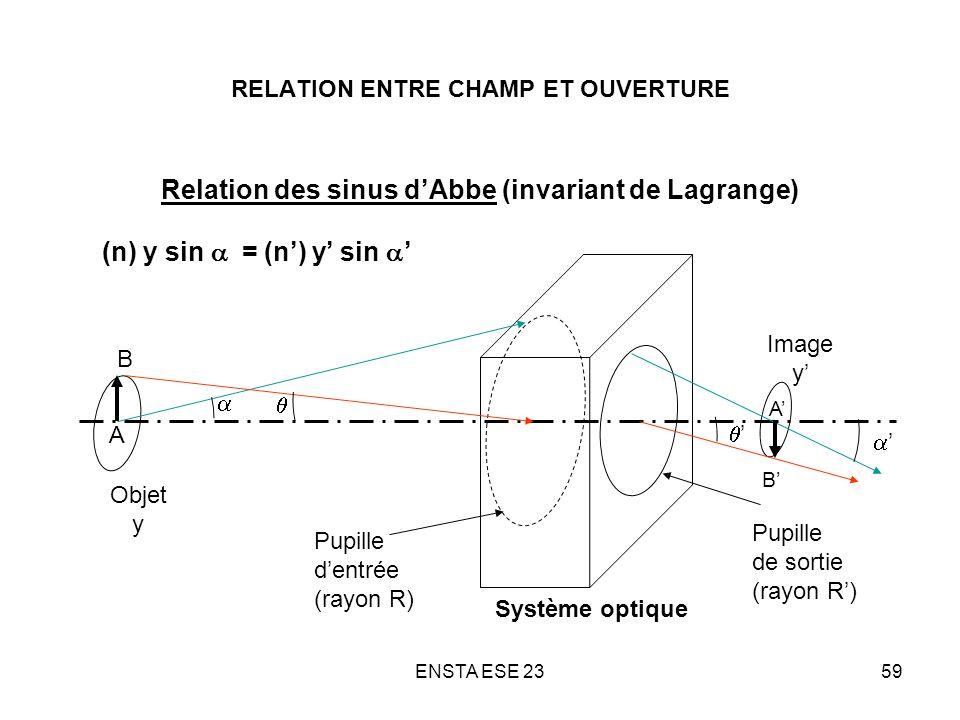 ENSTA ESE 2359 RELATION ENTRE CHAMP ET OUVERTURE Relation des sinus dAbbe (invariant de Lagrange) Objet y Système optique Pupille dentrée (rayon R) Pu