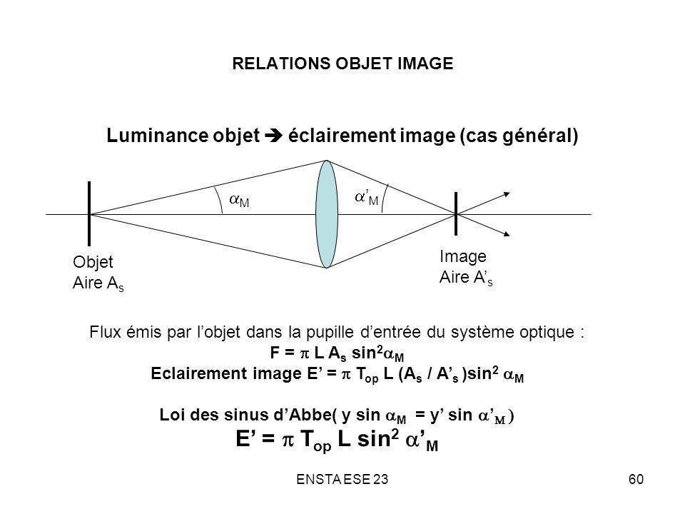 ENSTA ESE 2360 RELATIONS OBJET IMAGE Luminance objet éclairement image (cas général) Objet Aire A s Image Aire A s M M Flux émis par lobjet dans la pu