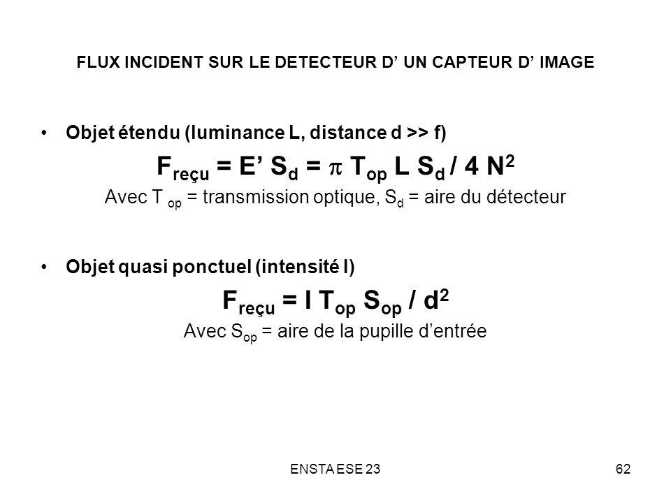 ENSTA ESE 2362 FLUX INCIDENT SUR LE DETECTEUR D UN CAPTEUR D IMAGE Objet étendu (luminance L, distance d >> f) F reçu = E S d = T op L S d / 4 N 2 Ave