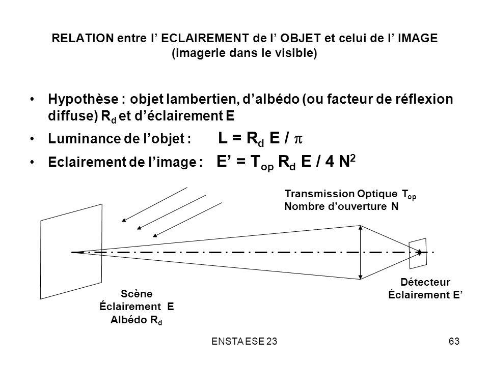 ENSTA ESE 2363 RELATION entre l ECLAIREMENT de l OBJET et celui de l IMAGE (imagerie dans le visible) Hypothèse : objet lambertien, dalbédo (ou facteu