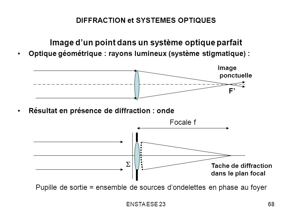 ENSTA ESE 2368 DIFFRACTION et SYSTEMES OPTIQUES Image dun point dans un système optique parfait Optique géométrique : rayons lumineux (système stigmat