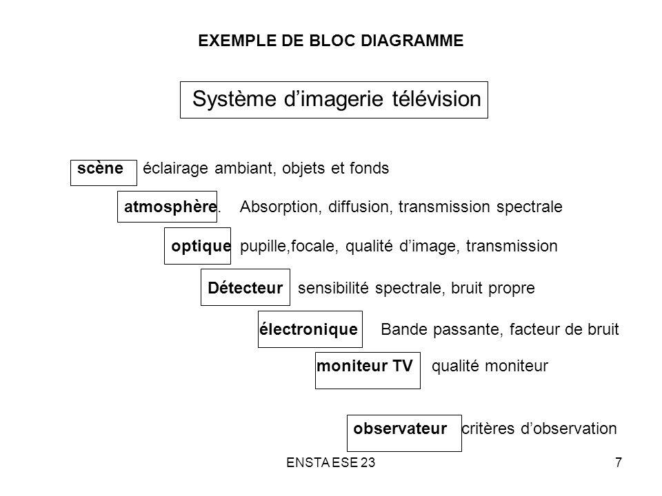 ENSTA ESE 2358 DIAPHRAGMES D UN SYSTEME OPTIQUE Diaphragme de champ : élément limitant la zone vue par le système (très souvent, le détecteur) objectif détecteur Zone vue par le système Zone de la scène non vue par le système