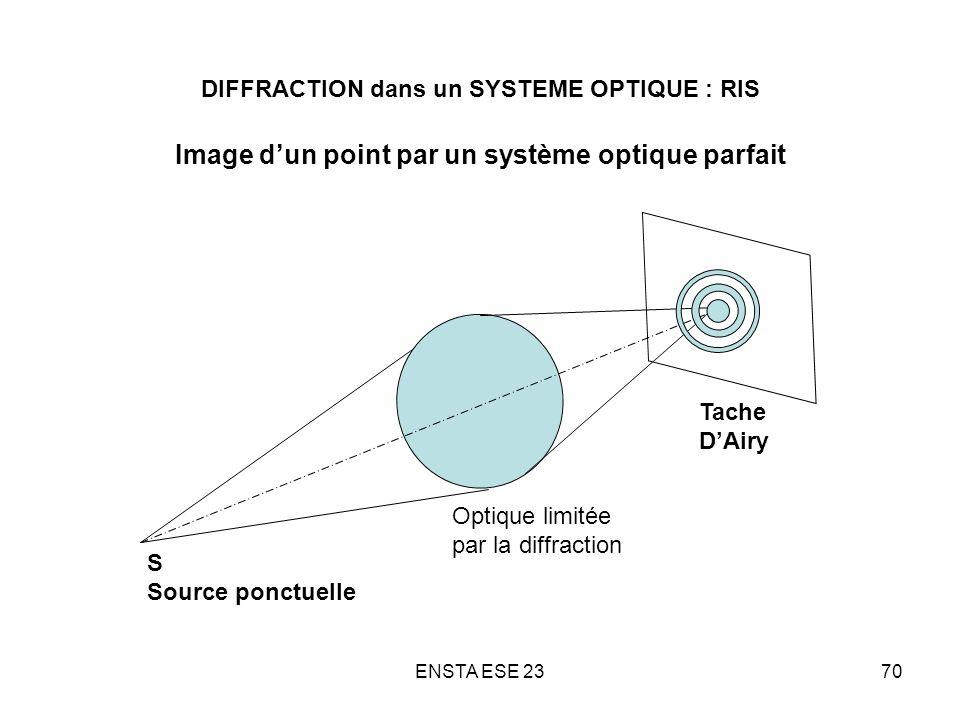 ENSTA ESE 2370 DIFFRACTION dans un SYSTEME OPTIQUE : RIS Image dun point par un système optique parfait S Source ponctuelle Tache DAiry Optique limité