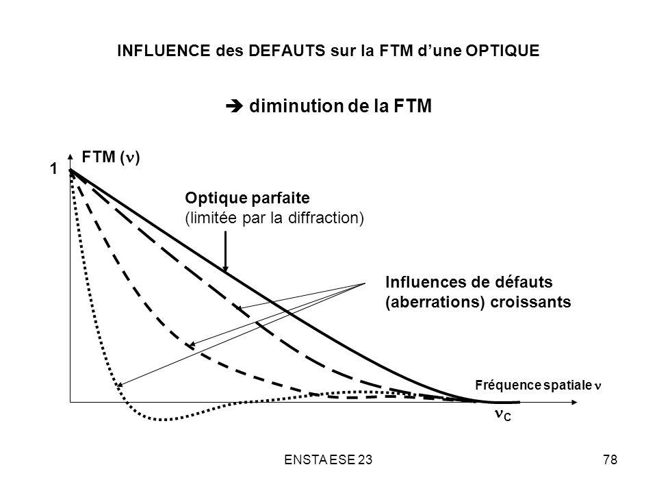 ENSTA ESE 2378 INFLUENCE des DEFAUTS sur la FTM dune OPTIQUE diminution de la FTM Optique parfaite (limitée par la diffraction) Influences de défauts