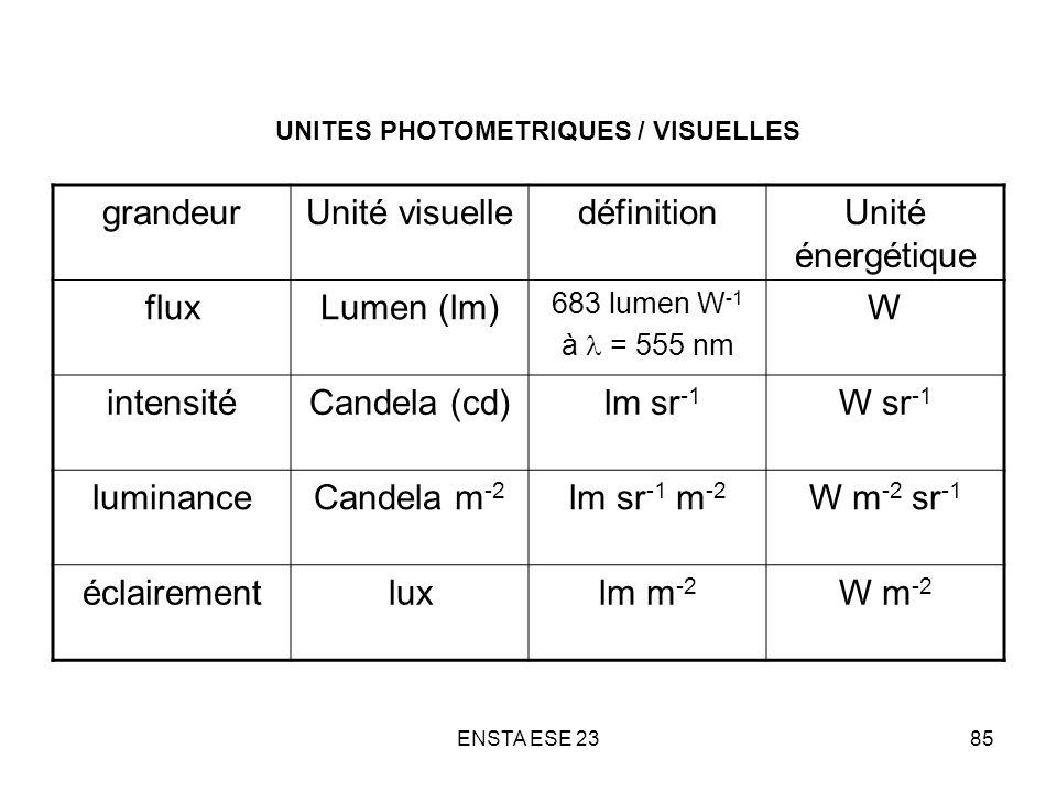 ENSTA ESE 2385 UNITES PHOTOMETRIQUES / VISUELLES grandeurUnité visuelledéfinitionUnité énergétique fluxLumen (lm) 683 lumen W -1 à = 555 nm W intensit