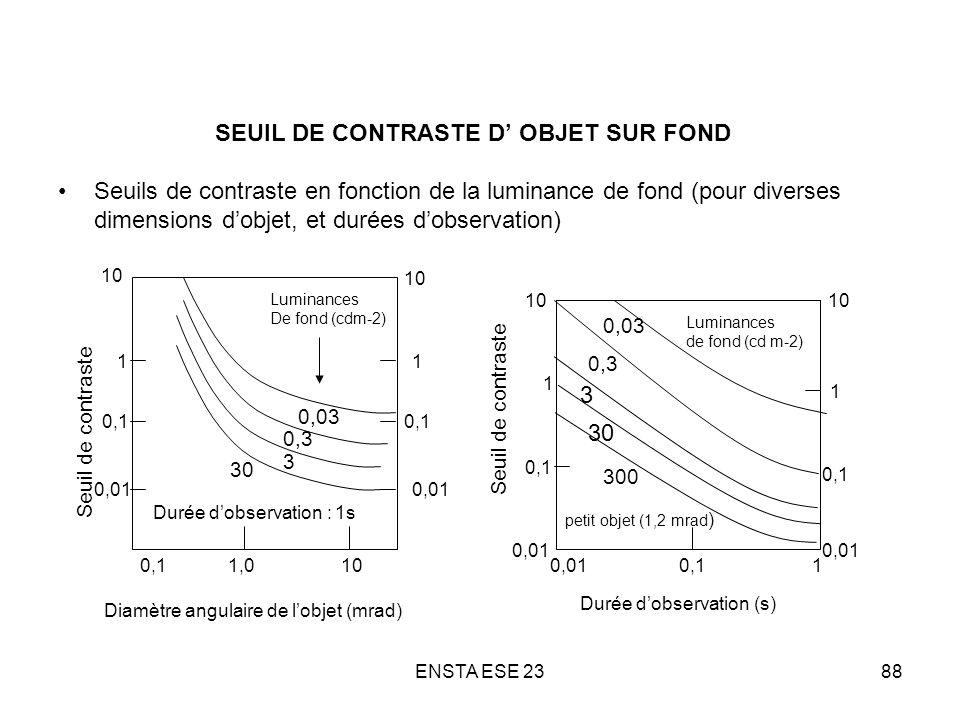 ENSTA ESE 2388 SEUIL DE CONTRASTE D OBJET SUR FOND Seuils de contraste en fonction de la luminance de fond (pour diverses dimensions dobjet, et durées