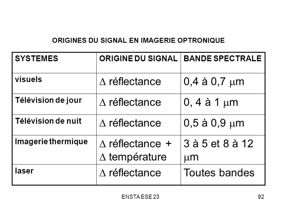 ENSTA ESE 2392 ORIGINES DU SIGNAL EN IMAGERIE OPTRONIQUE SYSTEMESORIGINE DU SIGNALBANDE SPECTRALE visuels réflectance0,4 à 0,7 m Télévision de jour ré