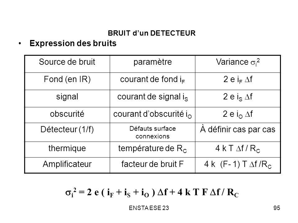 ENSTA ESE 2395 BRUIT dun DETECTEUR Expression des bruits Source de bruitparamètre Variance i 2 Fond (en IR)courant de fond i F 2 e i F f signalcourant