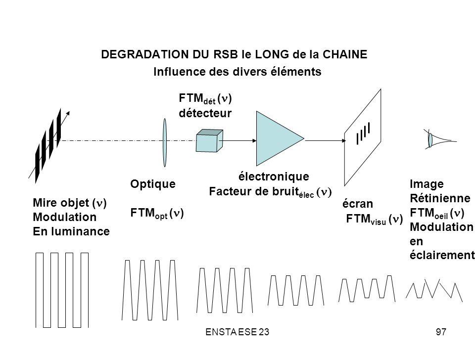 ENSTA ESE 2397 DEGRADATION DU RSB le LONG de la CHAINE Influence des divers éléments Mire objet ( ) Modulation En luminance Optique FTM opt ( ) détect