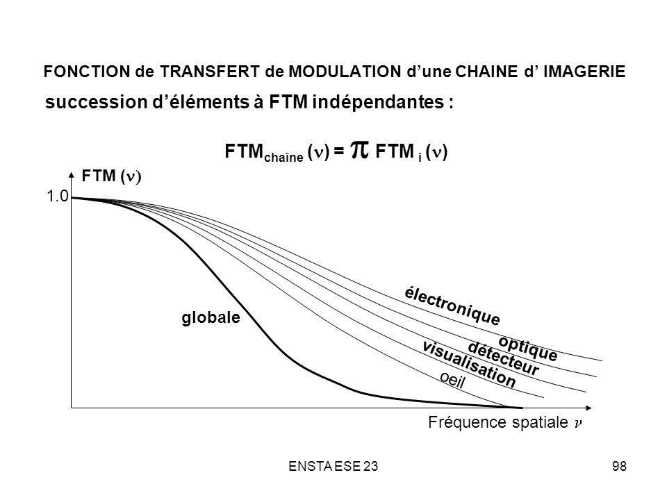 ENSTA ESE 2398 FONCTION de TRANSFERT de MODULATION dune CHAINE d IMAGERIE succession déléments à FTM indépendantes : FTM chaîne ( ) = FTM i ( ) électr