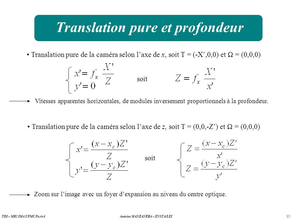 13 Antoine MANZANERA – ENSTA/LEITDI – MR2 IMA UPMC Paris 6 Translation pure et profondeur Translation pure de la caméra selon laxe de x, soit T = (-X,0,0) et = (0,0,0) soit Vitesses apparentes horizontales, de modules inversement proportionnels à la profondeur.
