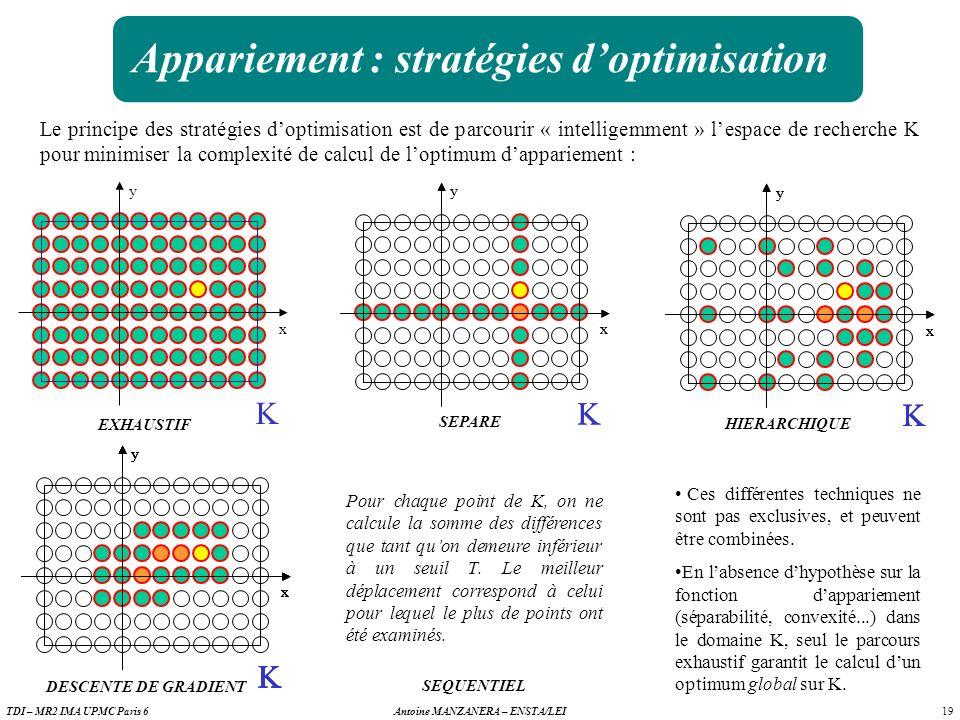 19 Antoine MANZANERA – ENSTA/LEITDI – MR2 IMA UPMC Paris 6 K y x Appariement : stratégies doptimisation K y x Le principe des stratégies doptimisation est de parcourir « intelligemment » lespace de recherche K pour minimiser la complexité de calcul de loptimum dappariement : K y x EXHAUSTIF SEPARE HIERARCHIQUE DESCENTE DE GRADIENT y K x K y x Ces différentes techniques ne sont pas exclusives, et peuvent être combinées.