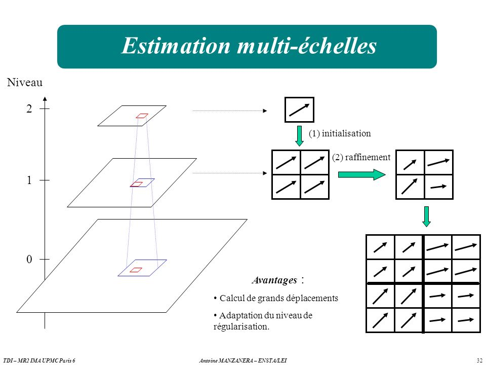 32 Antoine MANZANERA – ENSTA/LEITDI – MR2 IMA UPMC Paris 6 Estimation multi-échelles Niveau 0 1 2 (1) initialisation (2) raffinement Avantages : Calcul de grands déplacements Adaptation du niveau de régularisation.