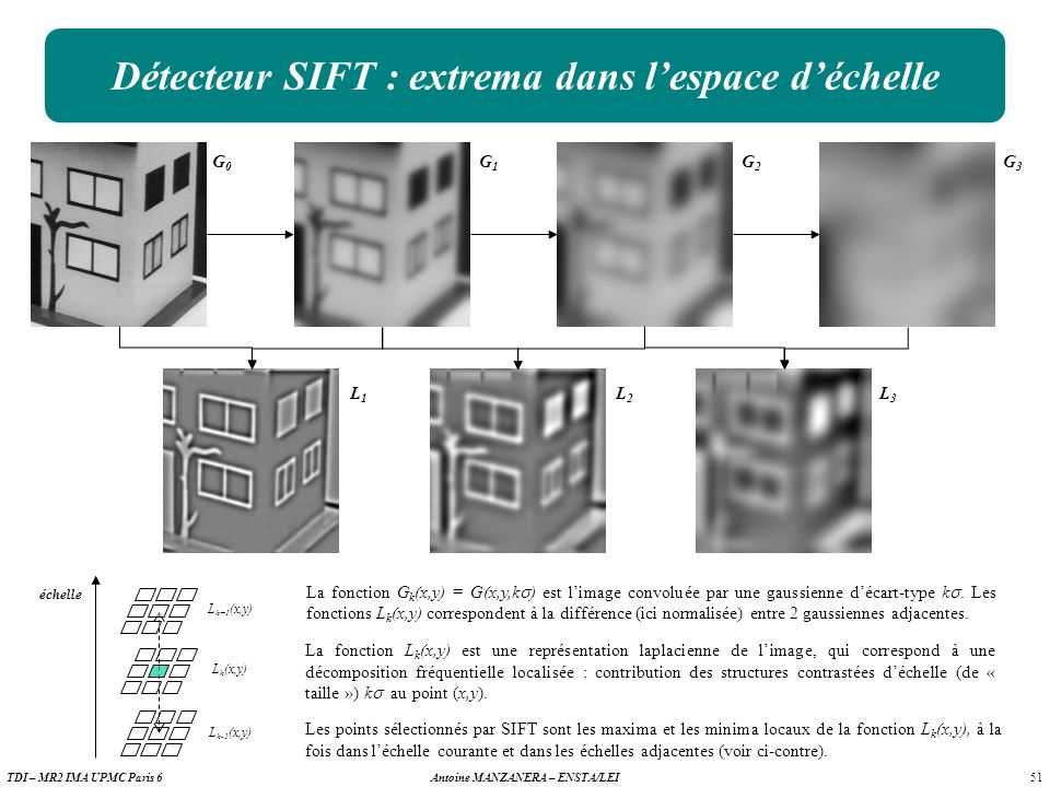 51 Antoine MANZANERA – ENSTA/LEITDI – MR2 IMA UPMC Paris 6 Détecteur SIFT : extrema dans lespace déchelle G0G0 G1G1 G2G2 G3G3 L1L1 L2L2 L3L3 échelle Les points sélectionnés par SIFT sont les maxima et les minima locaux de la fonction L k (x,y), à la fois dans léchelle courante et dans les échelles adjacentes (voir ci-contre).