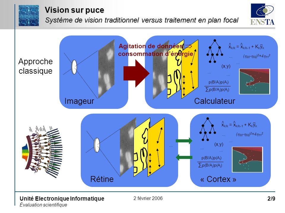 2 février 2006 Unité Electronique Informatique Évaluation scientifique 2/9 Vision sur puce Système de vision traditionnel versus traitement en plan fo