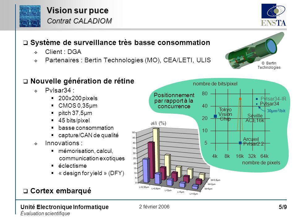 2 février 2006 Unité Electronique Informatique Évaluation scientifique 5/9 Système de surveillance très basse consommation Client : DGA Partenaires :