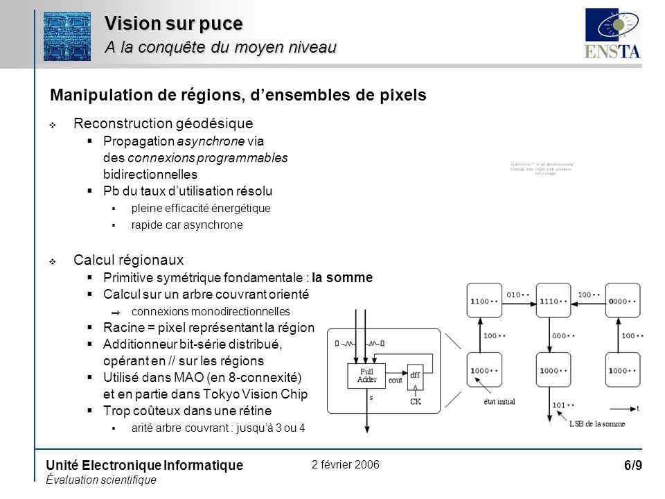 2 février 2006 Unité Electronique Informatique Évaluation scientifique 6/9 Vision sur puce A la conquête du moyen niveau Reconstruction géodésique Pro