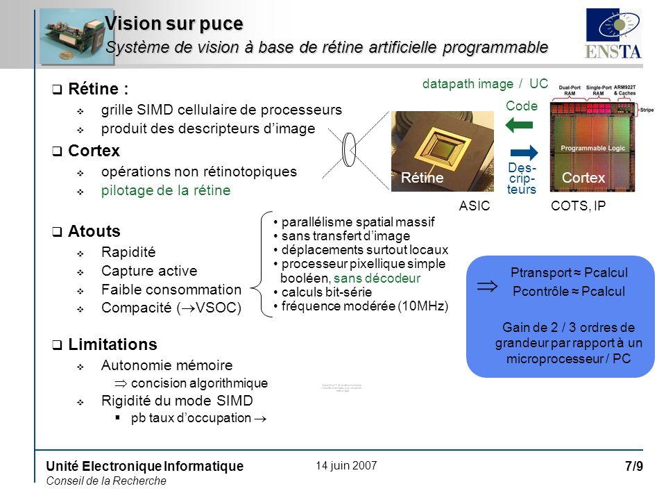 14 juin 2007 Unité Electronique Informatique Conseil de la Recherche 8/9 Système de surveillance très basse consommation Client : DGA Partenaires : Bertin Technologies (MO), CEA/LETI, ULIS Nouvelle génération de rétine Pvlsar34 : 200x200 pixels CMOS 0,35µm pitch 37,5µm 45 bits/pixel basse consommation capture/CAN de qualité Innovations : mémorisation, calcul, communication exotiques éclectisme « design for yield » (DFY) Cortex embarqué Vision sur puce Contrat CALADIOM 64k32k16k8k4k 5 10 20 40 80 nombre de pixels Positionnement par rapport à la concurrence Pvlsar34 Pvlsar34-IR Séville ACE16k Tokyo Vision Chip Arcueil Pvlsar2.2 nombre de bits/pixel i/i (%) © Bertin Technologies 30µm 2 /bit