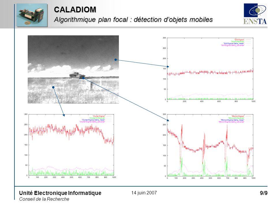 14 juin 2007 Unité Electronique Informatique Conseil de la Recherche 10/9 CALADIOM Algorithmique plan focal : détection dobjets mobiles