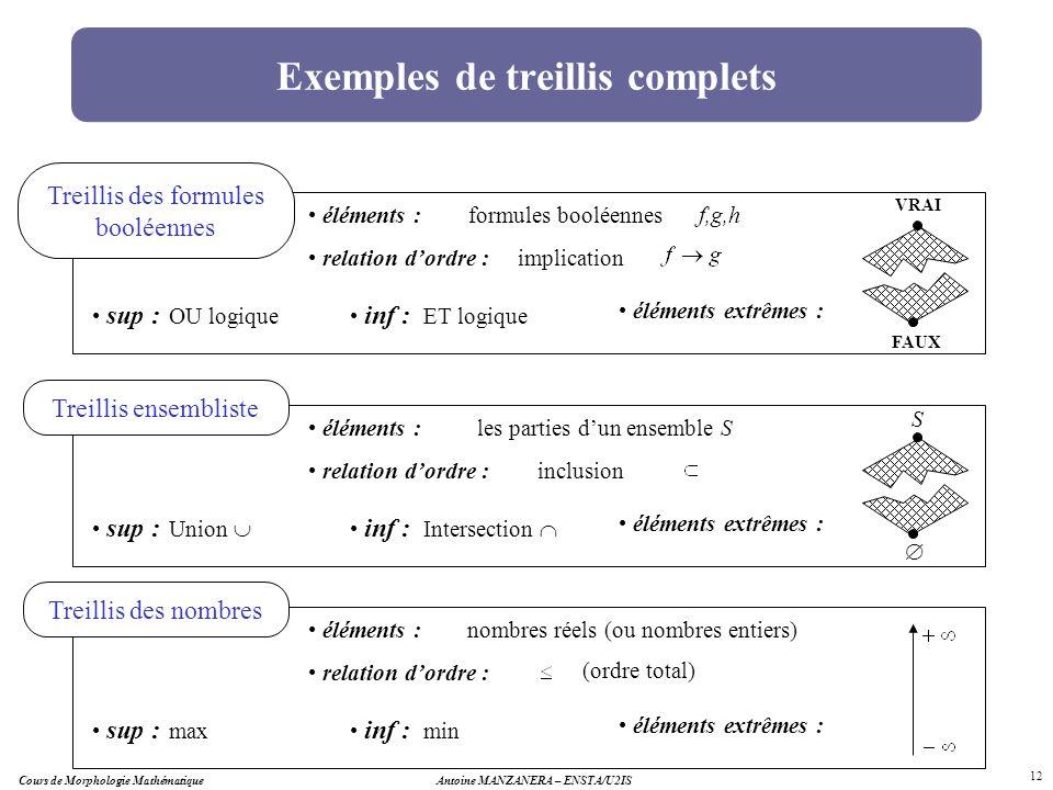 Antoine MANZANERA – ENSTA/U2IS 12 Exemples de treillis complets Treillis des formules booléennes éléments : relation dordre : sup : inf : éléments ext